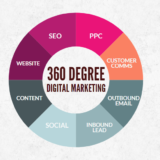 360° marketing: the full circle
