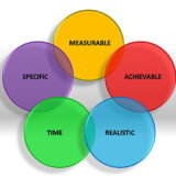 SMART objectives – for a results-driven strategy